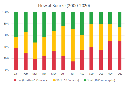 Bar chart of the flow assessment done at Bourke
