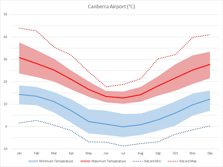 Graph of temperatures at Canberra