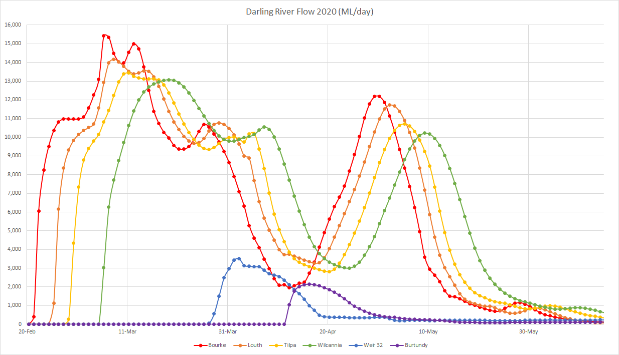 Chart showing river flow at different times down the darling river