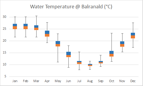 Chart of water temperatures